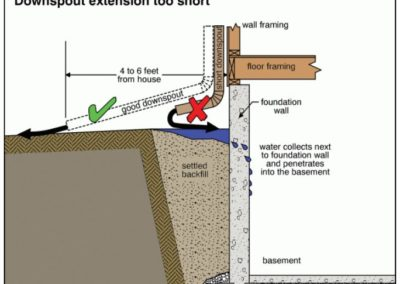Roof Drainage \ Downspouts