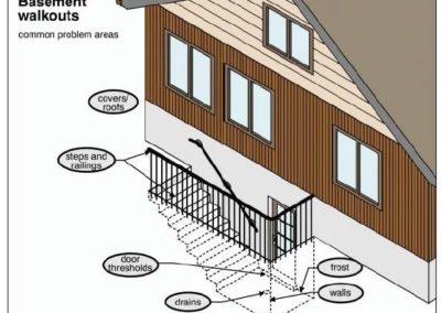BASEMENT ENTRANCES \ Basement stairwells
